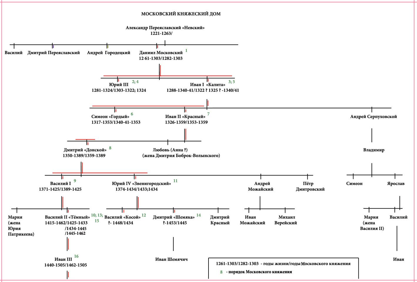 Родословная киевских князей схема